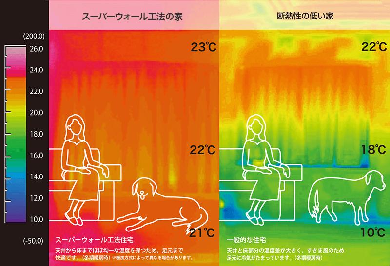 さいたま市で夏涼しく、冬暖かい高気密住宅・高断熱住宅のデータ比較