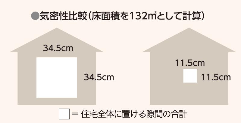 さいたま市で耐震住宅・地震に強い家の気密性計算
