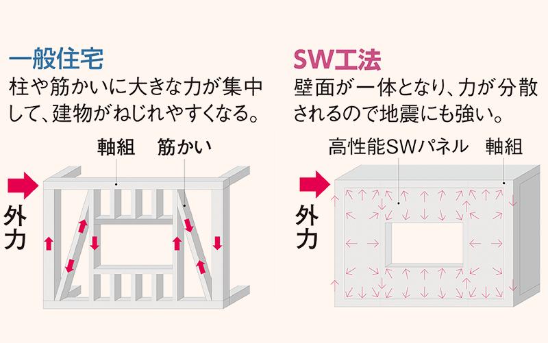 さいたま市で耐震住宅・地震に強い家の耐震性説明