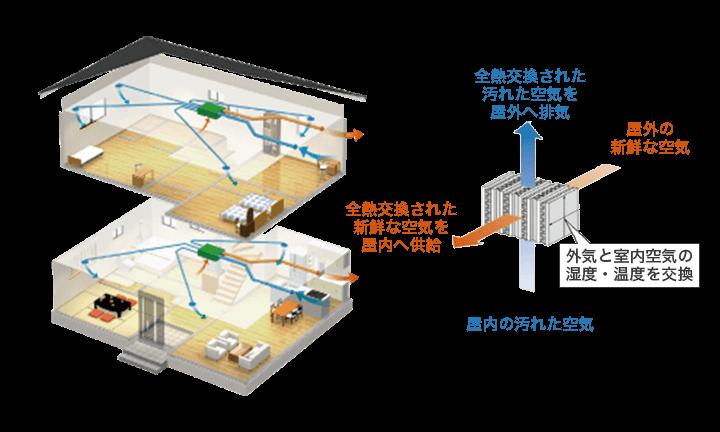 全熱交換型 フロアセントラル換気システム